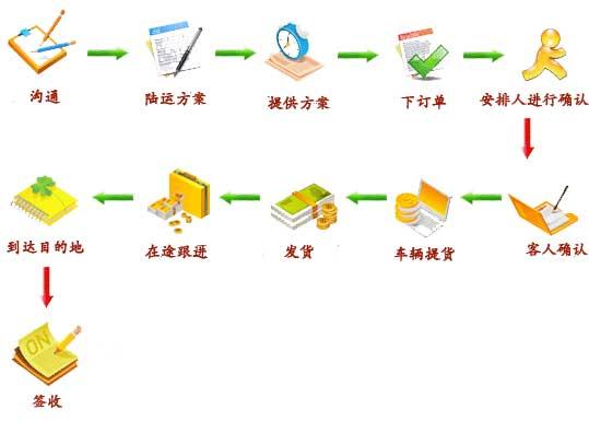 1、与客户协商沟通,双方了解情况。 2、了解客户需求,进行分析后,制作陆运方案及报价单 (陆运方案及报价单形成相关因素:) (1)出货频次 (2)根据出货量确定车辆类型:5T7T8T10T12T20T40T40HQ (3)车辆要求:全封闭、半封闭、清洁度、拼货、能否压东西、内径尺寸、承重 (4)方向 (5)地址 (6)产品特性:品名、包装方式、纸箱、袋子、尺寸、重量、时间、货值、保险、产品是否规则 (7)特殊要求:尾板、签收单返回、GPS、一天报告一次、一车多卸、其他 (8)月运量 (9)